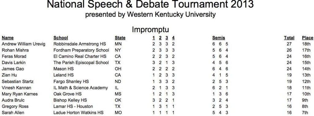 Feras takes 16th in Impromptu as a Novice Senior